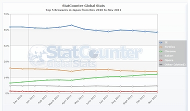 StatCounter-browser-JP-monthly-201011-201111.jpg