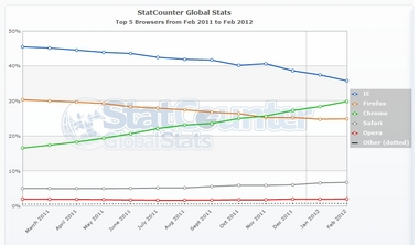 StatCounter-browser-ww-monthly-201102-201202.jpg
